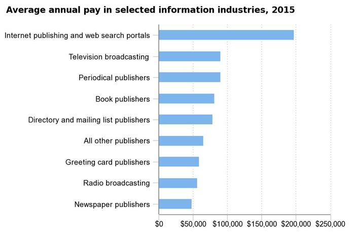 Pay Chart US